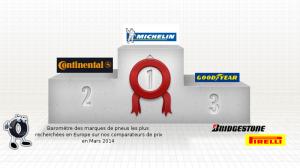 Podium général marques pneus plus recherchées Mars 2014